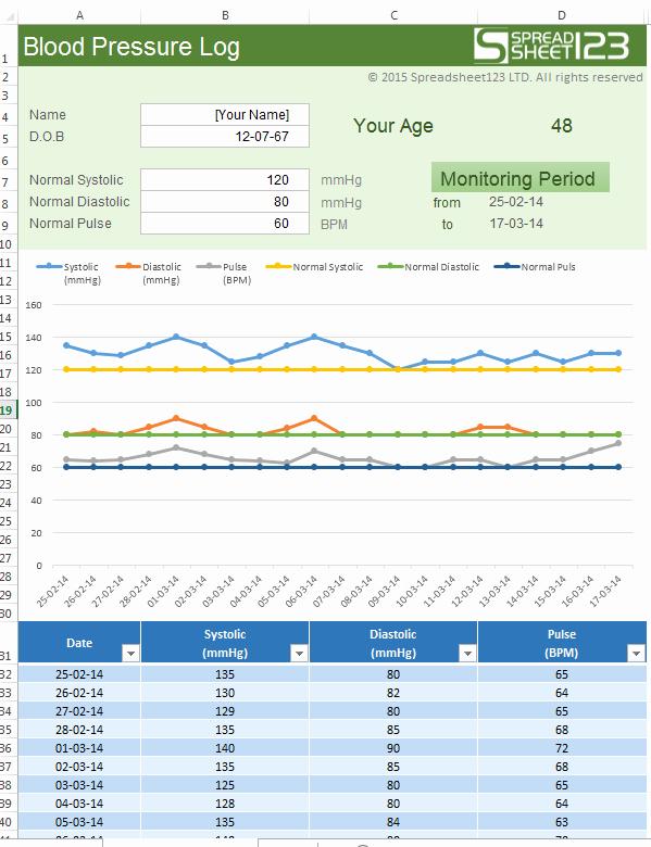 Blood Pressure Log Excel Template Awesome Raj Excel Excel Template Blood Pressure Log