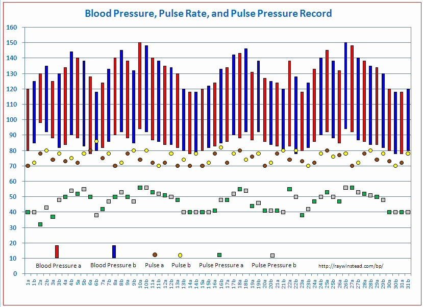 Blood Pressure Log Excel Template Beautiful 10 Best Of Vitalsigns Chart Template Excel Blood