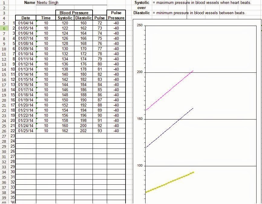 Blood Pressure Log Excel Template Inspirational Blood Pressure Tracking Chart In Excel