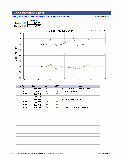 Blood Pressure Log Excel Template Unique Free Blood Pressure Chart and Printable Blood Pressure Log