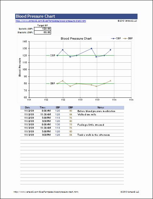 Blood Pressure Log Excel Template Unique Free Blood Pressure Chart and Printable Blood Pressure Log