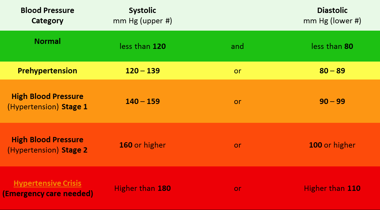 Blood Pressure Log Print Out Elegant Understanding A Blood Pressure Chart What Levels are You at