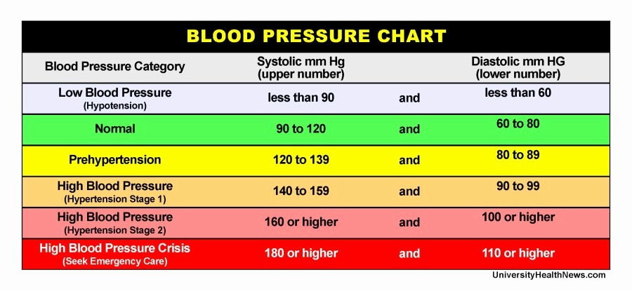 Blood Pressure Log Print Out Fresh Blood Pressure Chart where Do Your Numbers Fit