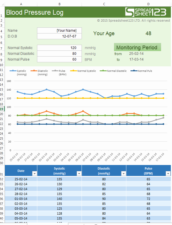 Blood Pressure Log Template Excel Fresh Raj Excel Excel Template Blood Pressure Log