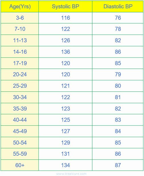 Blood Pressure Log with Pulse Elegant Blood Pressure Chart by Gender Men or Women by Age and