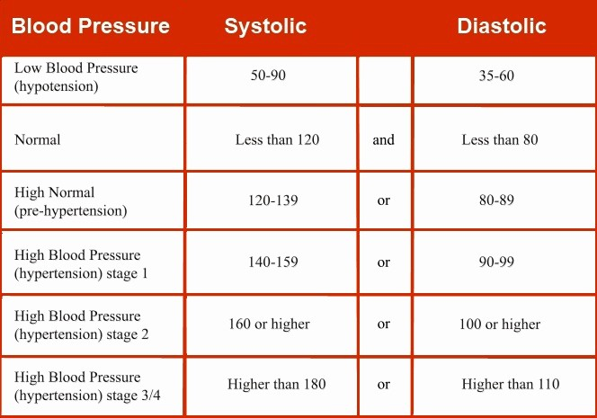 Blood Pressure Log with Pulse Inspirational A Natural Way for Lower Blood Pressure Try Crystals