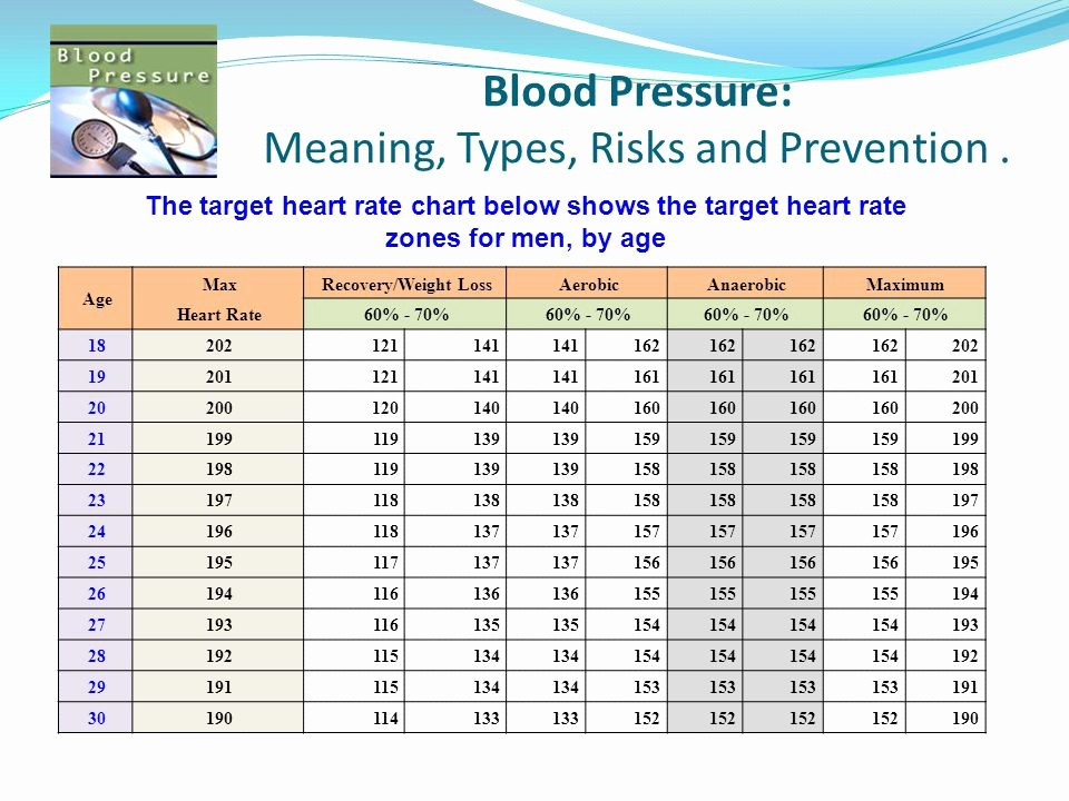 Blood Pressure Log with Pulse Inspirational Blood Pressure and Heart Rate Chart Heart Rate What