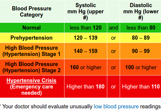 Blood Pressure Log with Pulse Luxury Ion River Chiropractic