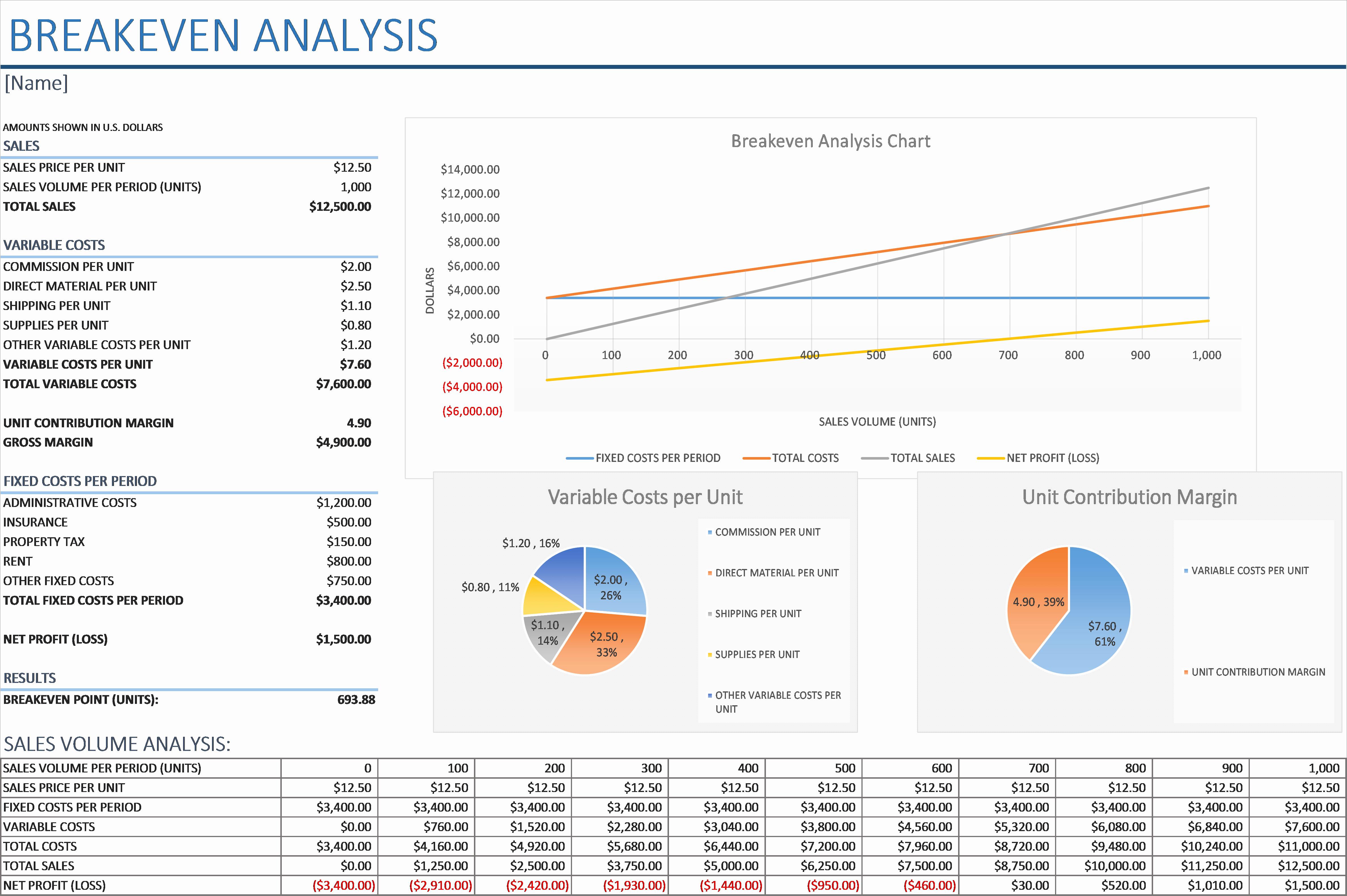 Break even Analysis formula Excel Beautiful Break even Template Excel Portablegasgrillweber