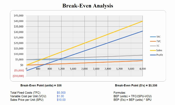 Break even Analysis formula Excel Beautiful Free Break even Analysis Templates