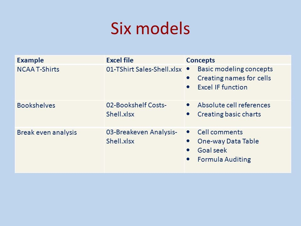 Break even Analysis formula Excel Beautiful Introduction to Spreadsheet Modeling Ppt Video Online