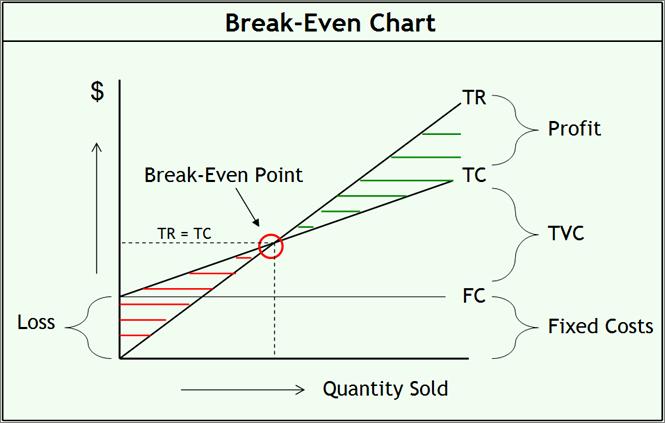 Break even Analysis formula Excel Fresh Break even Analysis formula Example Calculator and Chart