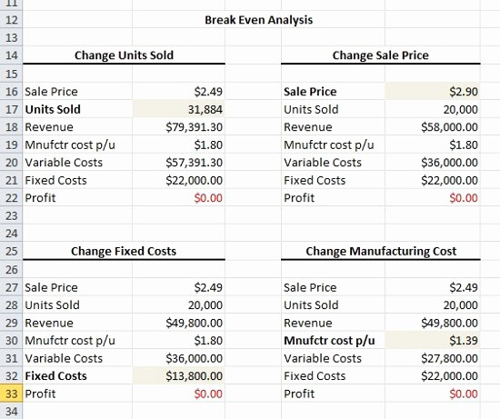 Break even Analysis formula Excel Inspirational Expert Excel Help Creating A Break even Analysis with