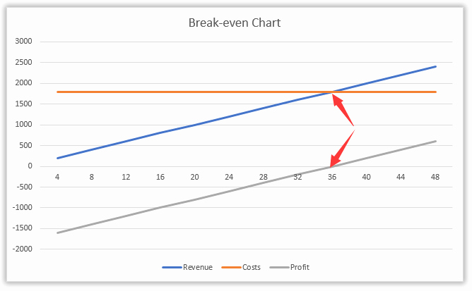 Break even Analysis formula Excel Luxury How to Do Break even Analysis In Excel