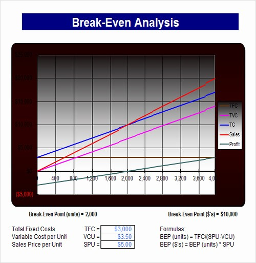 Break even Analysis formula Excel New Analysis Template 19 Download Free Documents In Pdf