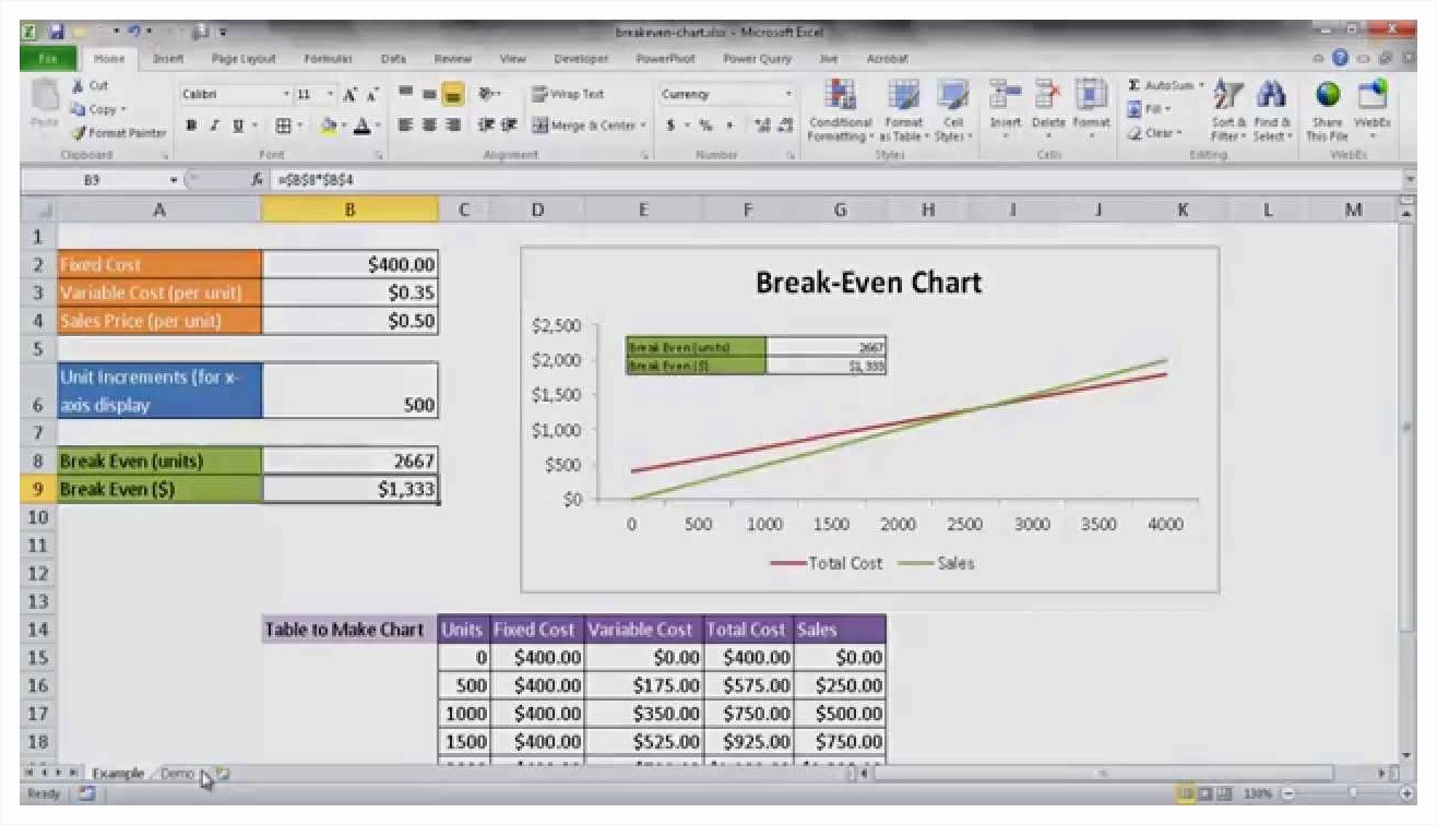 Break even Analysis formula Excel New Breakeven Analysis Excel Example Mughals