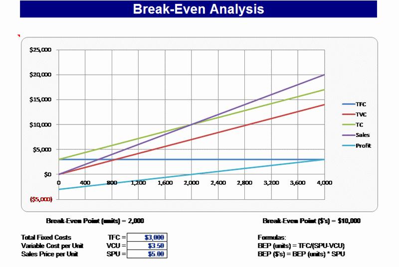 Break even Point In Excel Fresh 3 Break even Excel Templates Excel Xlts