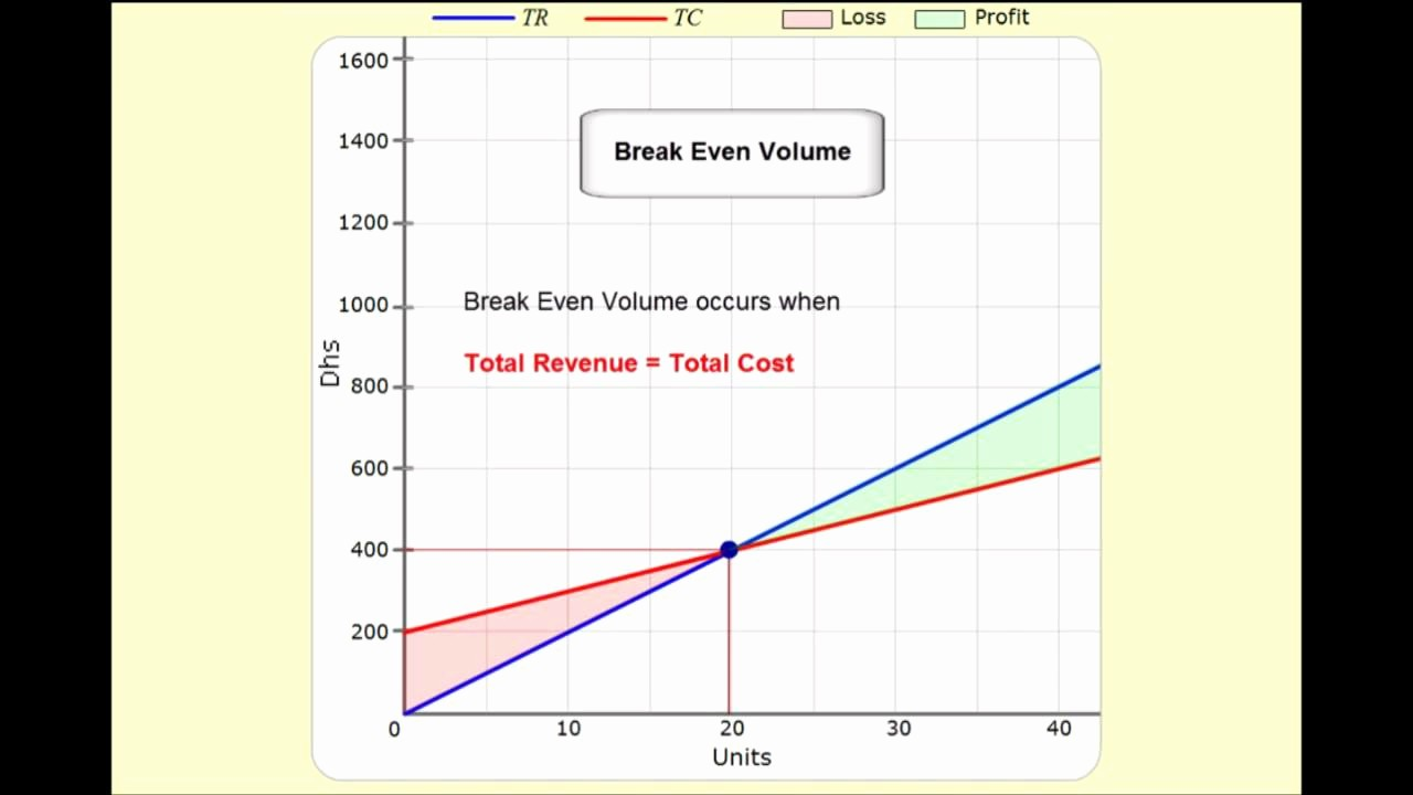 Break even Point In Excel Luxury Break even Analysis