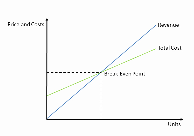 Break even Point In Excel Luxury Excel Line Graph Break even Point How to Do A Break even