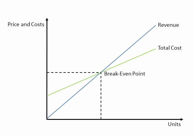 Break even Point In Excel Luxury Excel Line Graph Break even Point How to Do A Break even