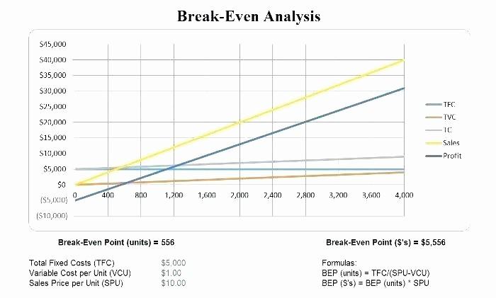 Break even Point In Excel Unique Break even Point formula Excel Break even Calculator Break