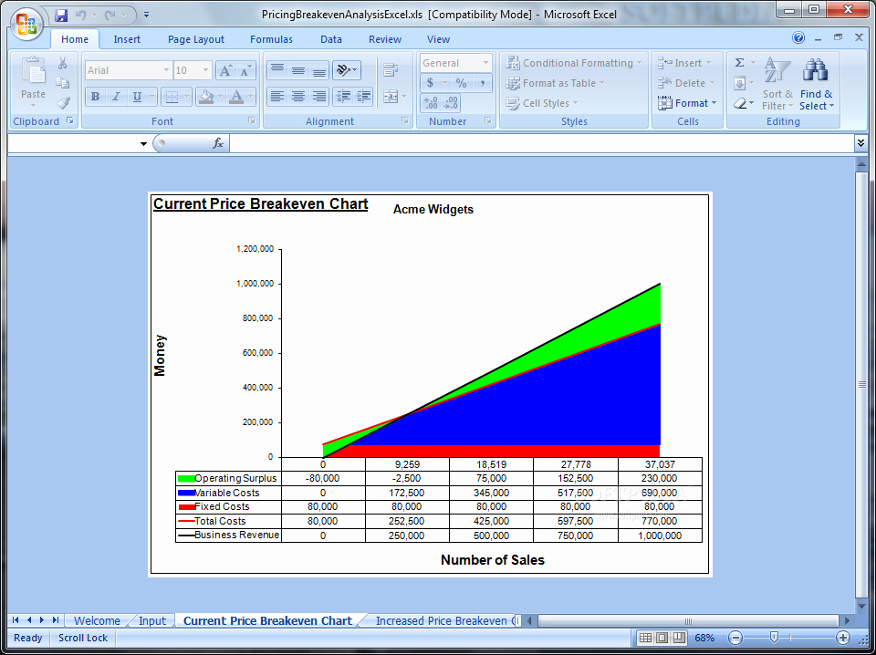 Break even Point In Excel Unique Download Pricing and Breakeven Analysis Excel 4 0