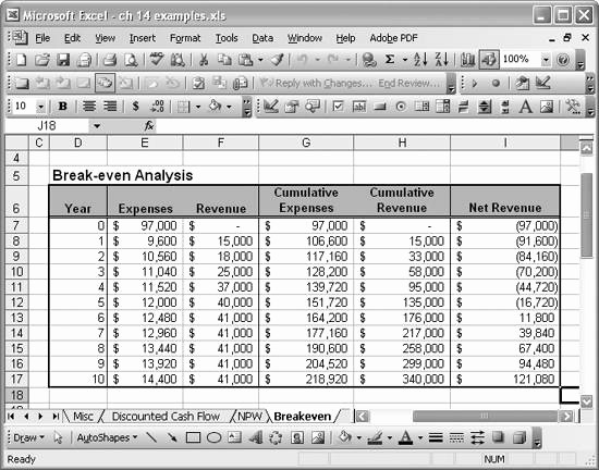Break even Point In Excel Unique Gallery for Break even Point Excel