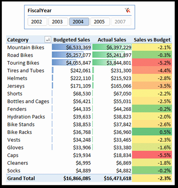 Budget Vs Actual Template Excel Beautiful Powerpivot Report Bining Day Level Actual Sales and