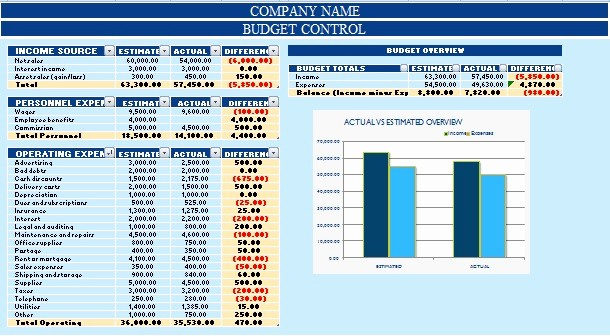 Budget Vs Actual Template Excel Fresh Download Bud with Charts Excel Template Exceldatapro