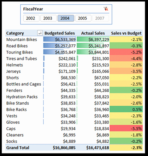 "Budget Vs Actual Template Excel Lovely Sales Bud Integrating Data Of Different ""grains"