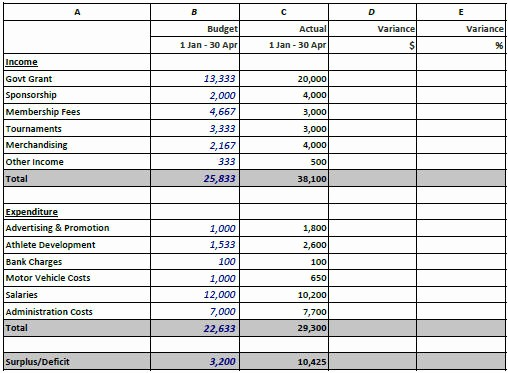 Budget Vs Actual Template Excel Luxury Variance Analysis Excel Template