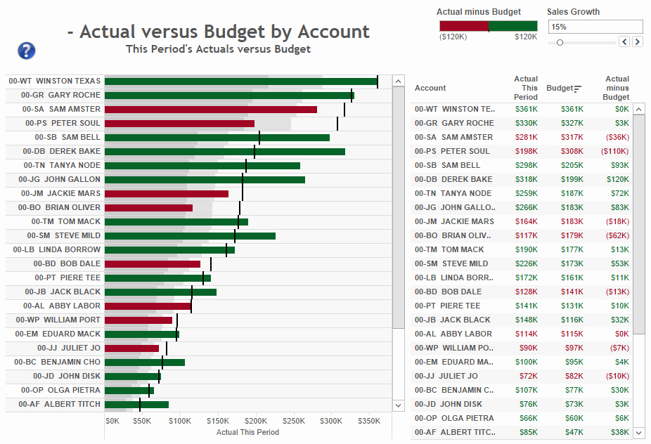 Budget Vs Actual Template Excel New Dashboard Samples