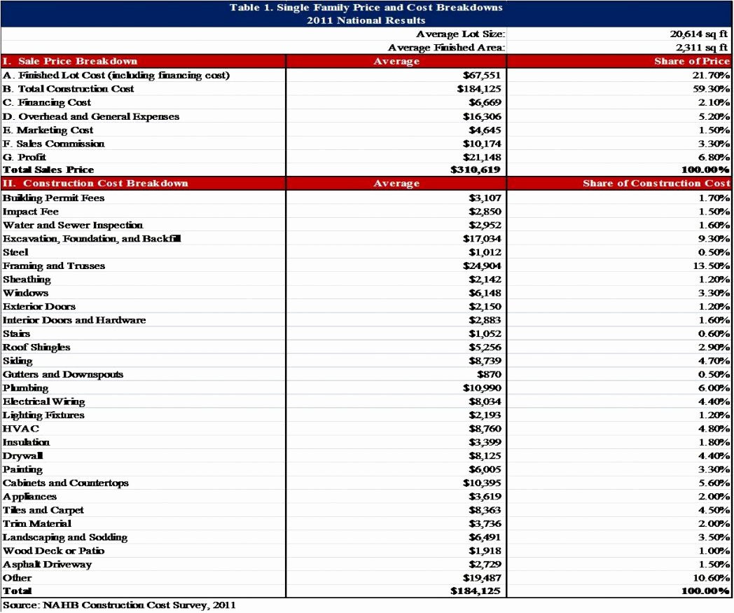 Building A House Cost Spreadsheet Lovely Construction Loan Bud Worksheet Home Excel Spreadsheet