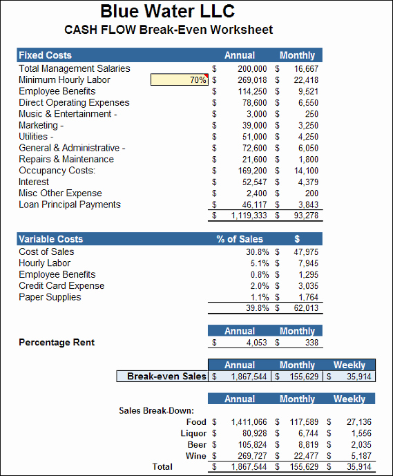 Business Plan Financial Plan Template Awesome Business Plan Financial Plan Templates Gallery