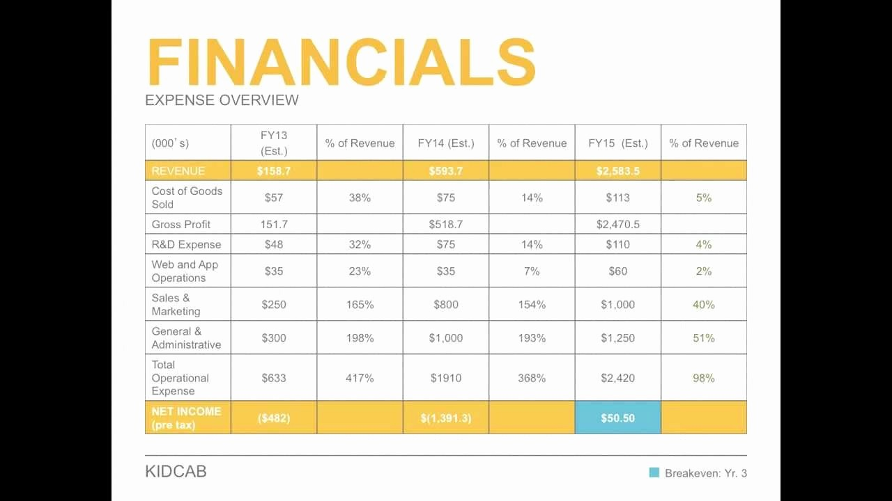 Business Plan Financial Plan Template Fresh Business Plan Financial Template Finance Spreadsheet