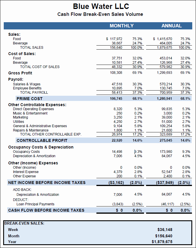 Business Plan Financial Plan Template Luxury Business Plan Financial Projections Template Excel