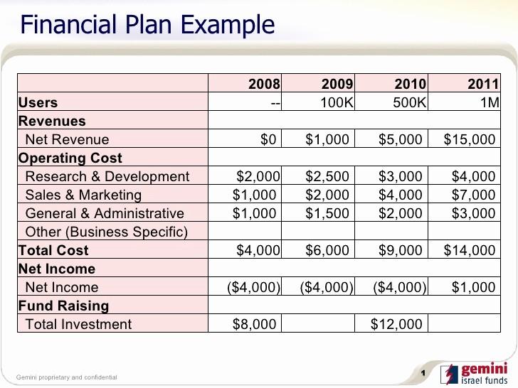Business Plan Financial Plan Template Unique 5 Financial Plan Templates Excel Excel Xlts