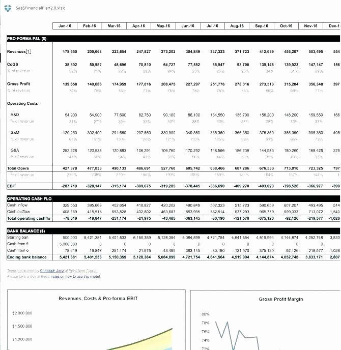 Business Plan Financial Projections Excel Awesome Business Plan Financial forecast Template – Harriscatering
