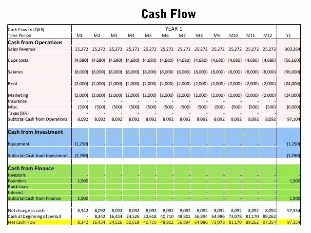Business Plan Financial Projections Excel Beautiful Financial Plan Business Existing Business Financial