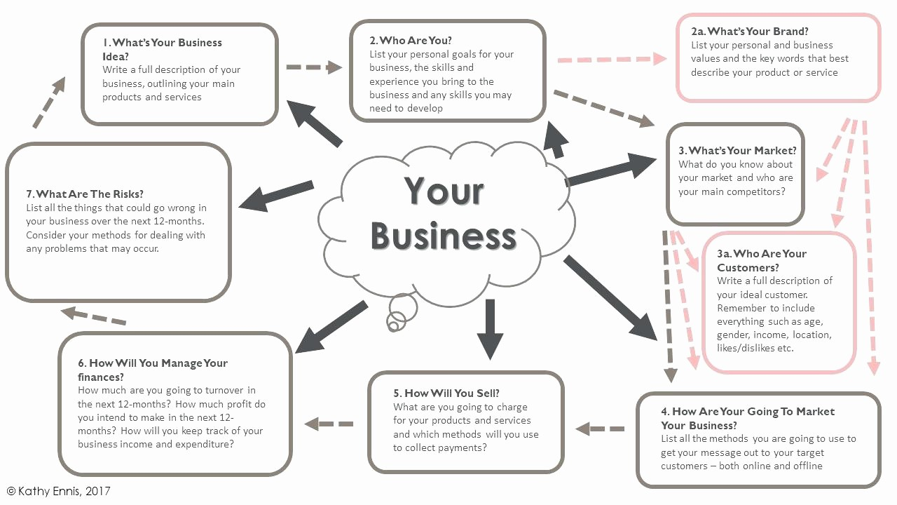 Business Plan Template .doc Beautiful Template Business Plan Template Word Document Simple