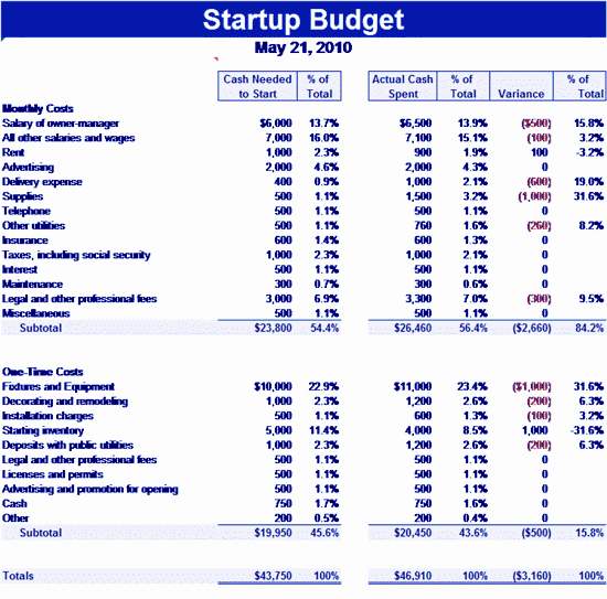 Business Start Up Costs Worksheet Beautiful Download Startup Related Excel Templates for Microsoft