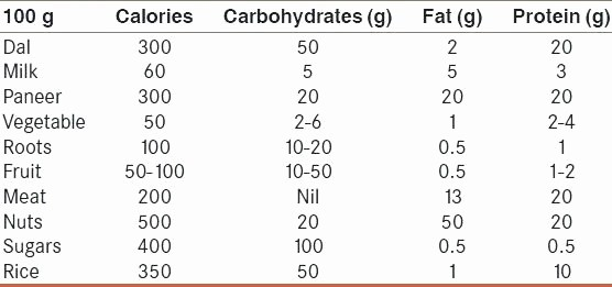 Calculate Fat Percentage In Food Beautiful Chart Foods Under Calories Food Calorie Counter