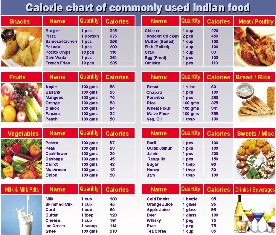 Calculate Fat Percentage In Food Elegant Calorie Counter Chart