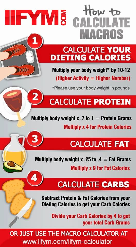 Calculate Fat Percentage In Food Fresh Macro Calculator Lose More Weight In Less Time
