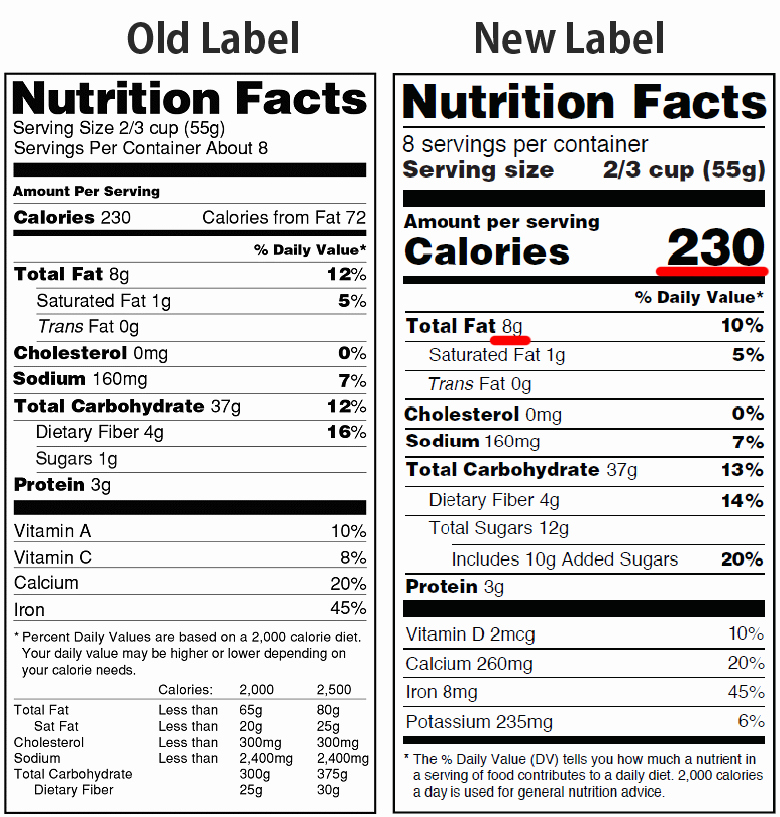 Calculate Fat Percentage In Food Inspirational Fat Percentage Calculator for New Nutrition Facts Label