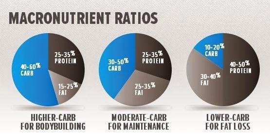 Calculate Fat Percentage In Food Inspirational How to Count Macros A Simple and Easy Guide for Fat Loss