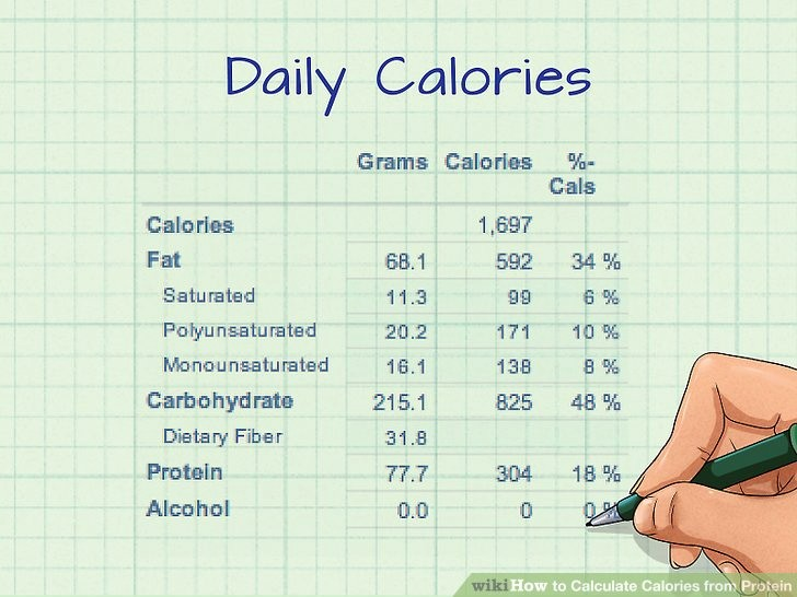 Calculate Fat Percentage In Food Luxury How to Calculate Calories From Protein 9 Steps with