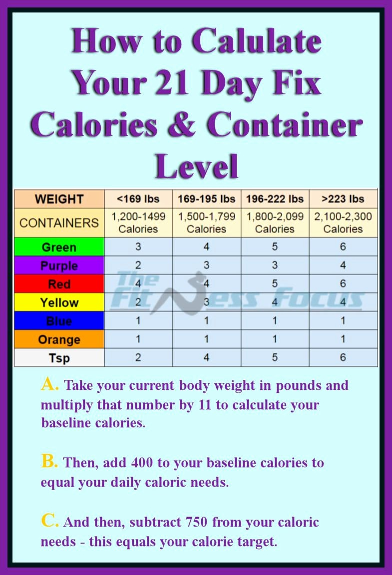 Calculate Fat Percentage In Food New How to Calculate Your 21 Day Fix Calorie and Container