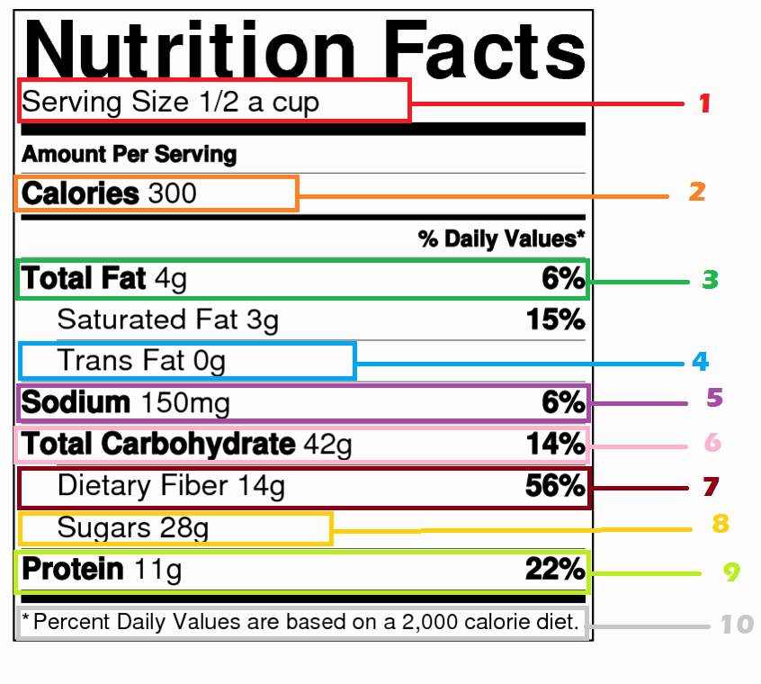 Calculate Fat Percentage In Food Unique How to Read Labels Slimquick Ficial Site