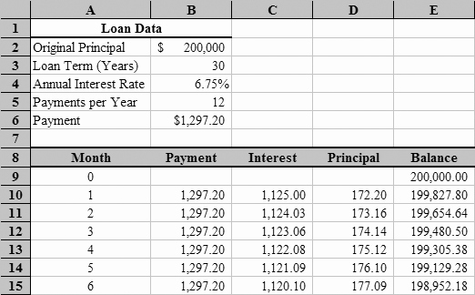 Calculate Monthly Mortgage Payment Excel Best Of Loan Amortization with Microsoft Excel
